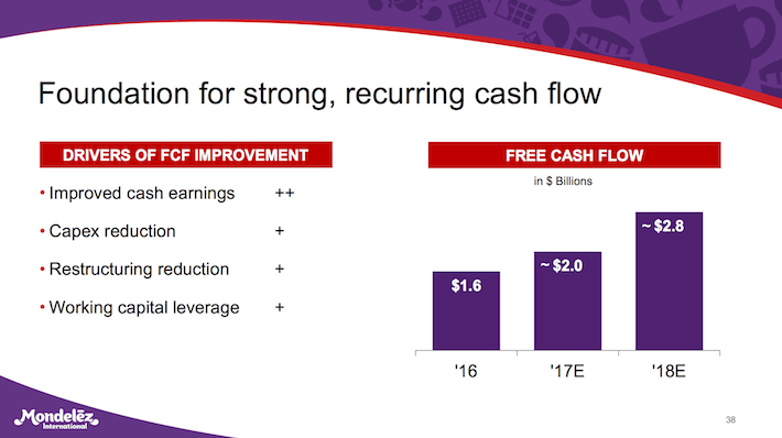 MDLZ Mondelez International Foundation For Strong, Recurring Cash Flow