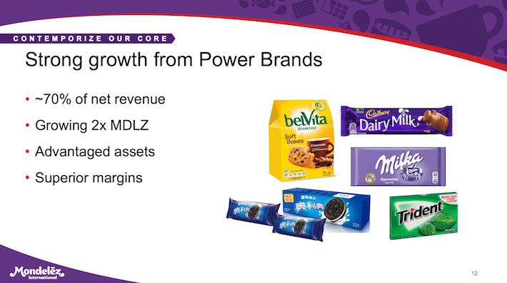 MDLZ Mondelez International Strong Growth From Power Brands