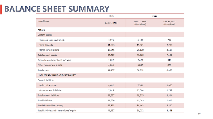 NTES Balance Sheet Summary