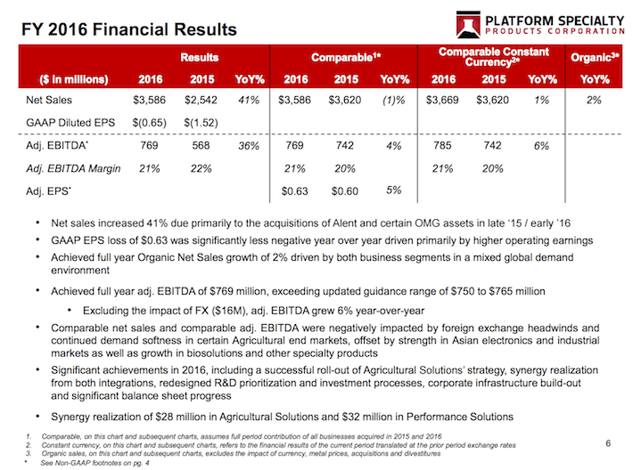 PAH FY 2016 Financial Results