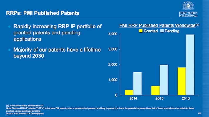 PM RRPs PMI Published Patents