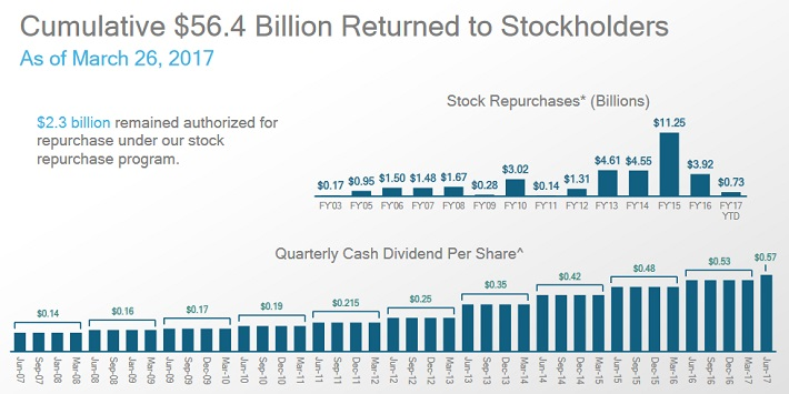 QCOM Cash Returns