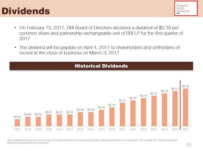 QSR Dividends