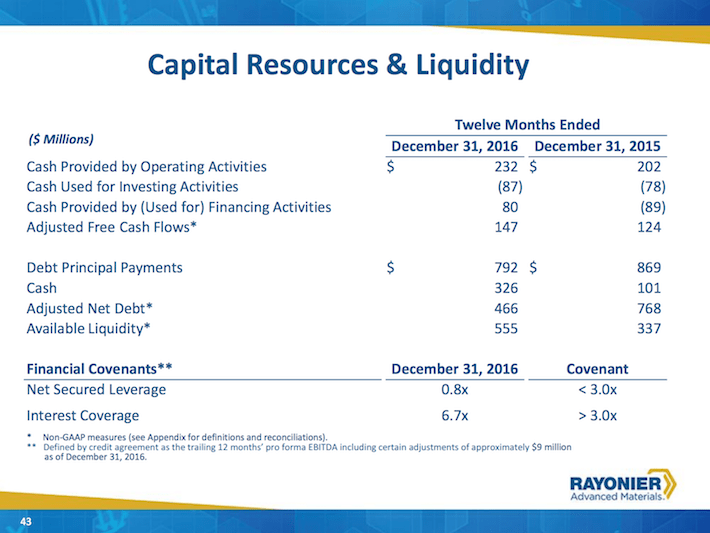 RYAM Capital Resources & Liquidity
