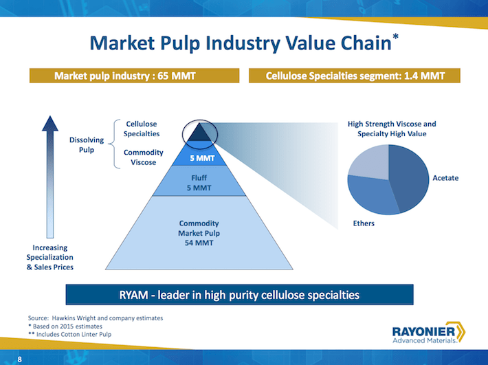 RYAM Market Pulp Industry Value Chain