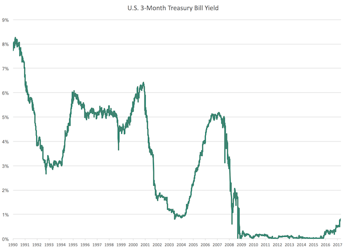 U.S. 3-Month Treasury Bill Yield