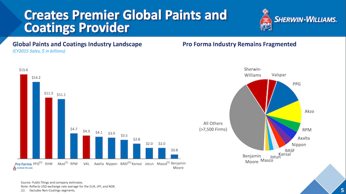 VAL Creates Premier Global Paints and Coatings Provider