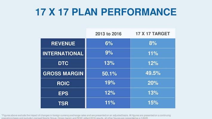 VFC 17x17 Plan Performance