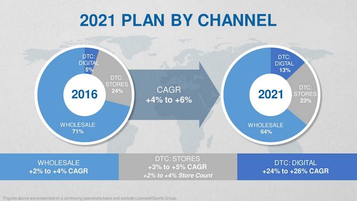 VFC 2021 Plan By Channel
