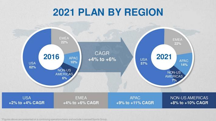 VFC 2021 Plan By Region