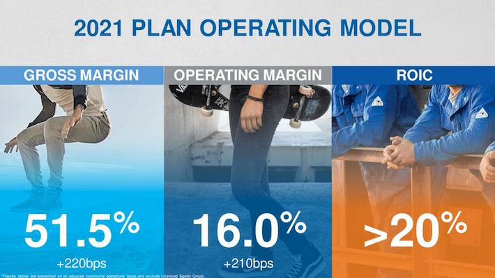 VFC 2021 Plan Operating Model