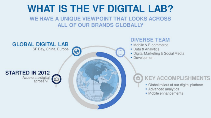 VFC What Is The VF Digital Lab
