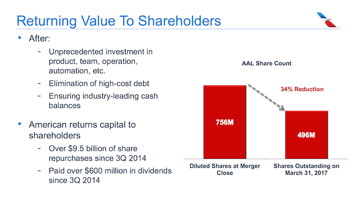 AAL American Airlines Returning Value to Shareholders