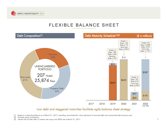APLE Apple Hospitality REIT Flexible Balance Sheet