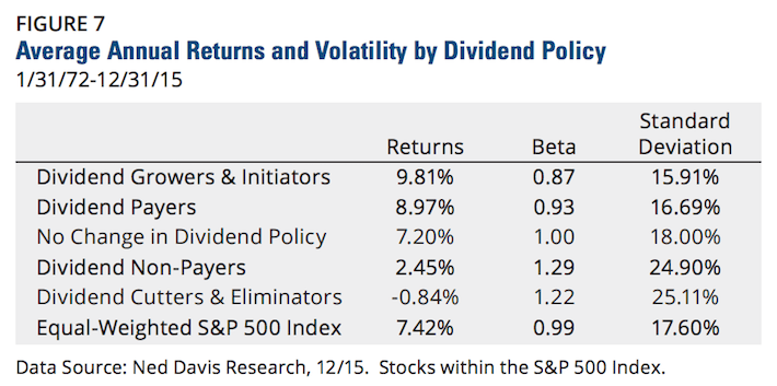 Average Annual Returns and Volatility By Dividend Policy