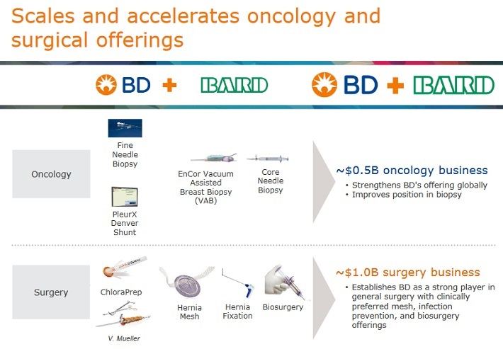 BDX Oncology