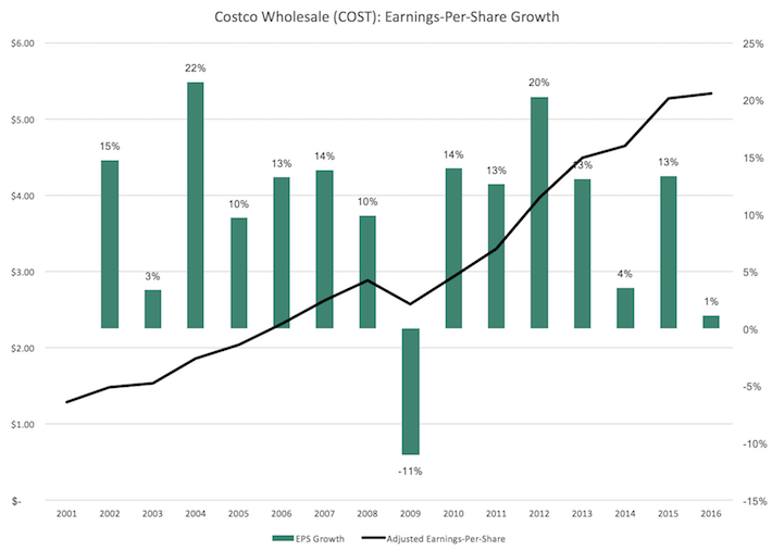 COST Costco Earnings-Per-Share Growth