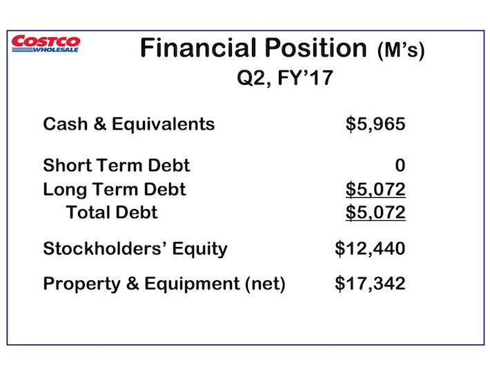 COST Costco Wholesale Financial Position