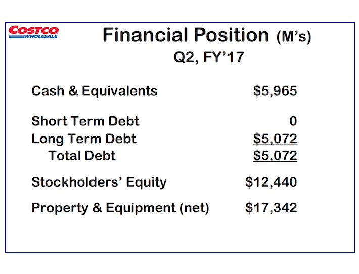 COST Costco Wholesale Financial Position