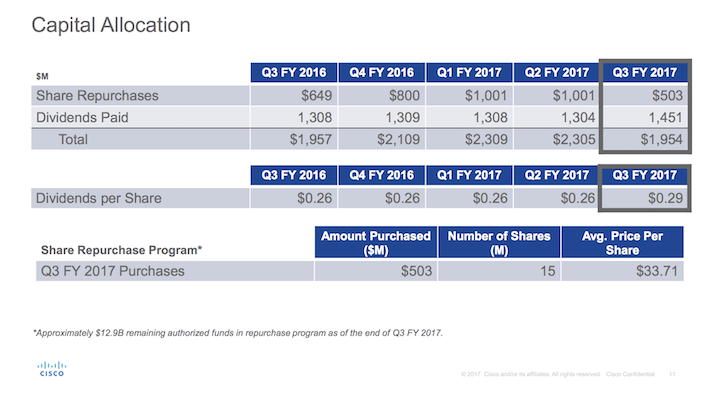 CSCO Cisco Capital Allocation