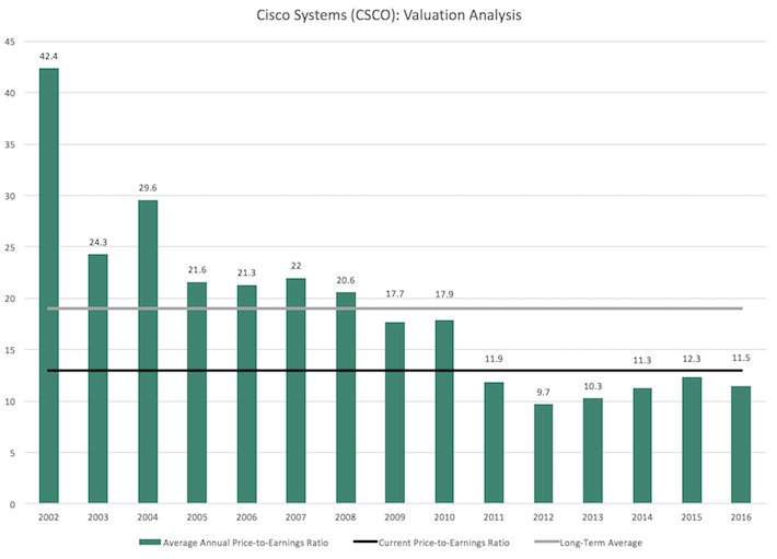 Cisco Systems Valuation Analysis