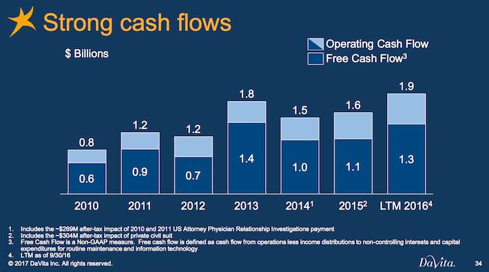 DVA DaVita Strong Cash Flows