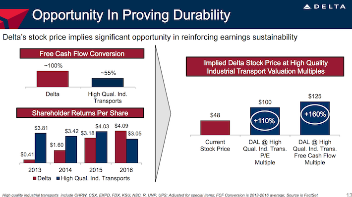 Delta Air Lines DAL Opportunity In Proving Durability