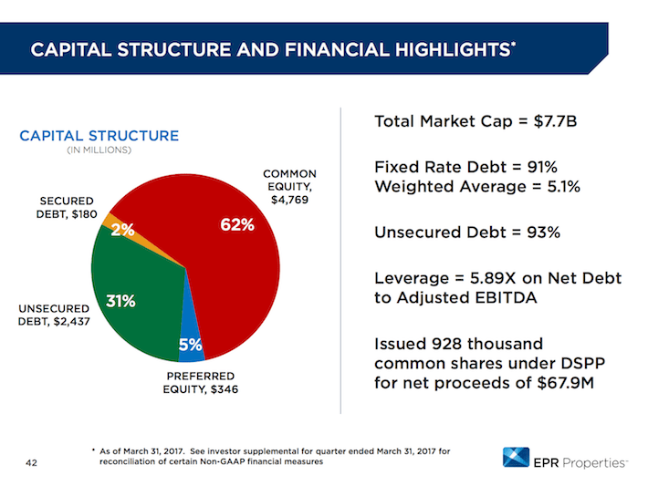 EPR Properties Capital Structure and Financial Highlights