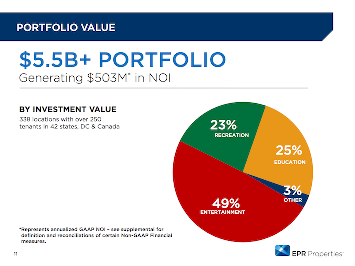 EPR Properties Portfolio Value