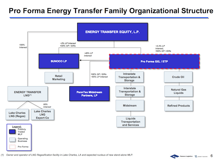 ETP Pro Forma Energy Transfer Family Organizational Structure