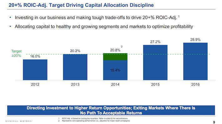 GM General Motors 20% REOIC Adjusted Target Driving Capital Allocation Discipline