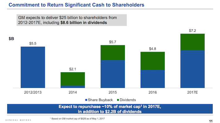 GM General Motors Commitment to Return Significant Cash to Shareholders