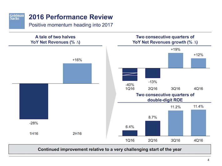 GS Goldman Sachs 2016 Performance Review