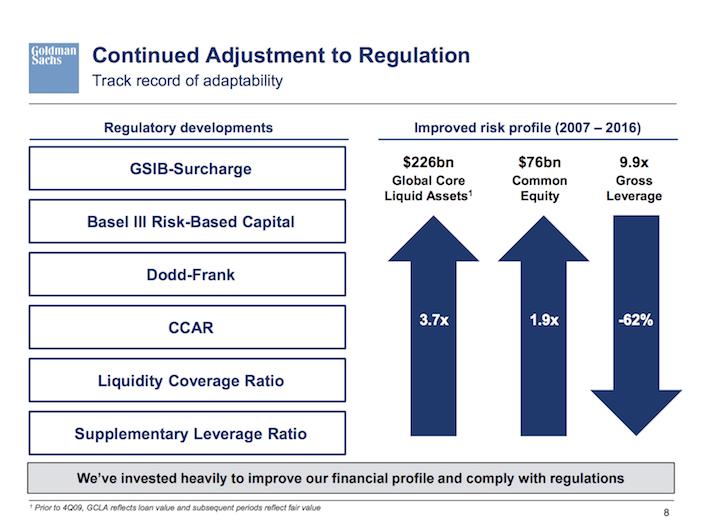 GS Goldman Sachs Continued Adjustment to Regulation