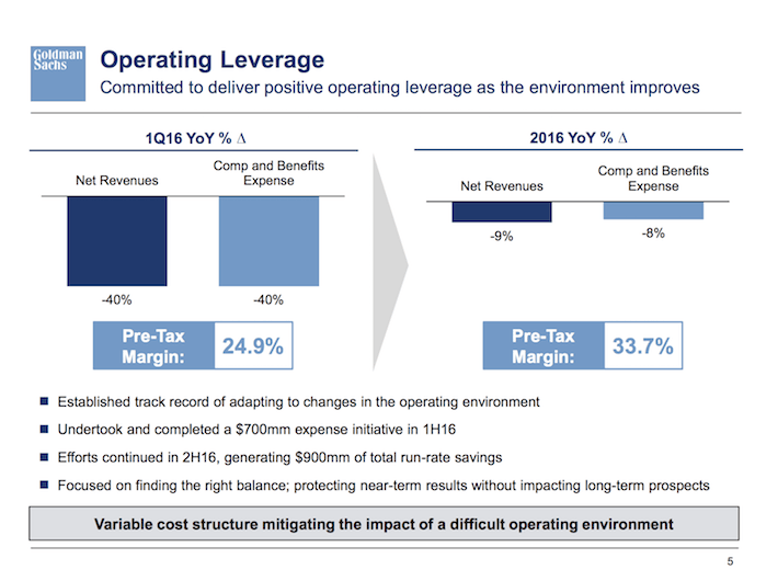 GS Goldman Sachs Operating Leverage