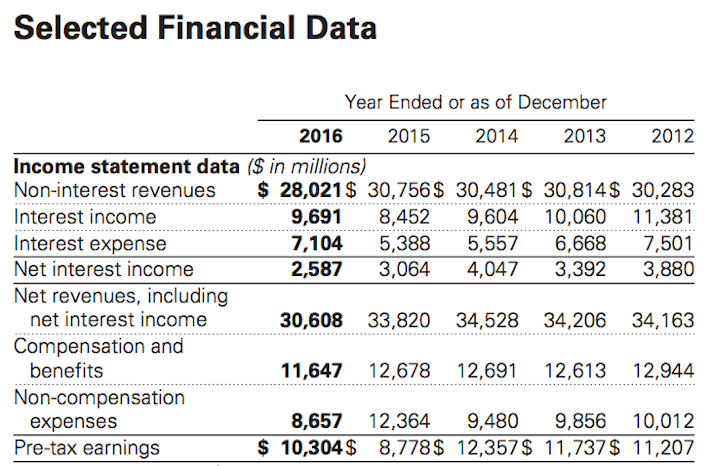 GS Goldman Sachs Selected Financial Data