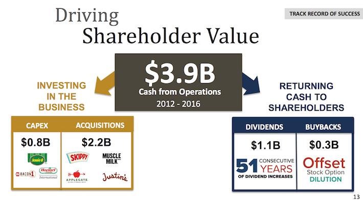 HRL Hormel Foods Driving Shareholder Value