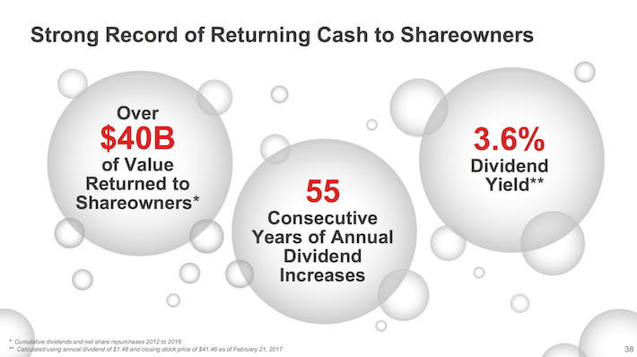 KO Coca-Cola Strong Record of Returning Cash to Shareowners