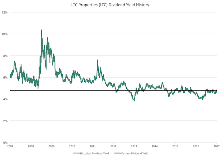 LTC Properties Dividend Yield History