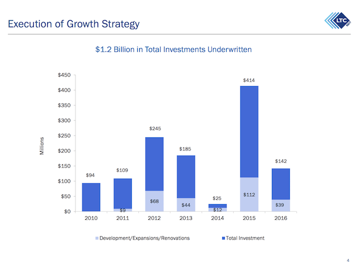 LTC Properties Execution of Growth Strategy