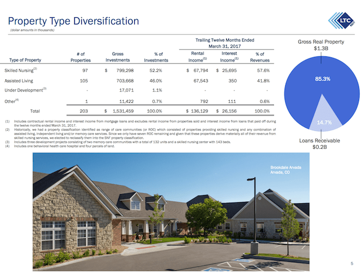 LTC Properties Property Type Diversification