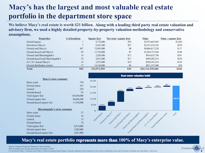 M Starboard Value Macy's has the largest and most valuable real estate portfolio in the department store space