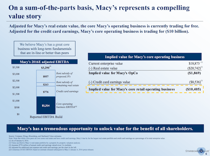 M Starboard Value On a sum-of-the-parts basis, Macy's represents a compelling value story