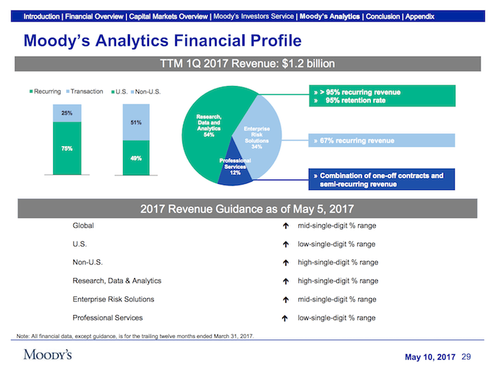 MCO Moody's Corporation Moody's Analytics Financial Profile