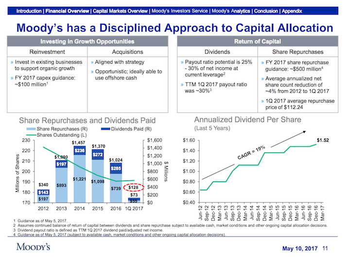MCO Moody's Corporation Moody's Has A Disciplined Approach To Capital Allocation