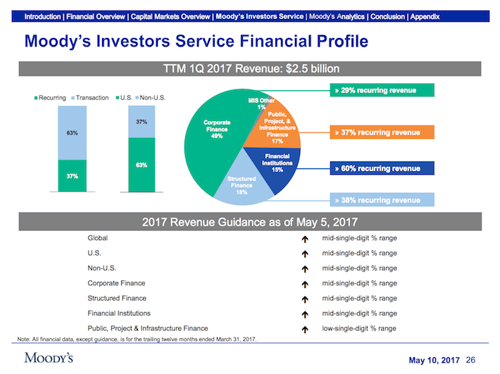 MCO Moody's Corporation Moody's Investors Service Financial Profile
