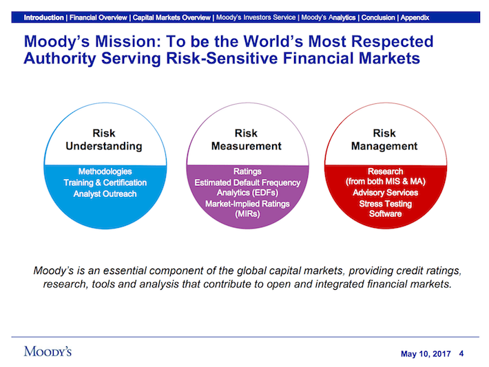 MCO Moody's Corporation Moody's Mission - To Be The World's Most Respected Authority Serving Risk-Sensitive Financial Markets
