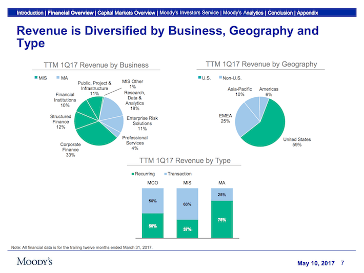 MCO Moody's Corporation Revenue Is Diversified By Business, Geography