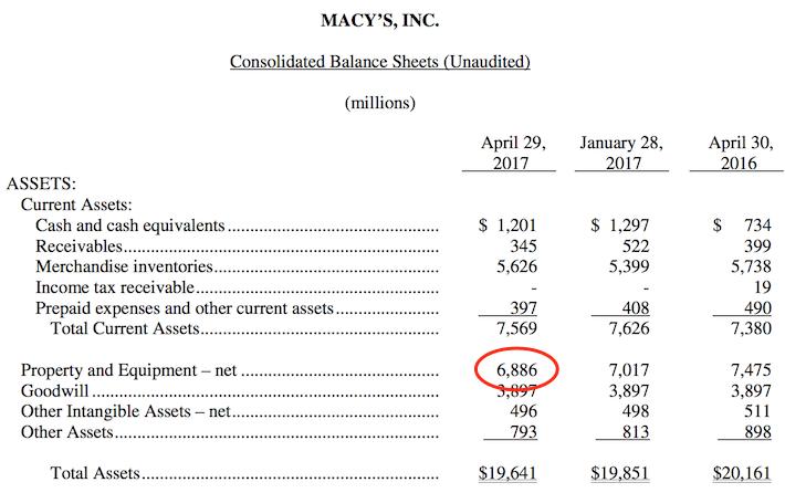 Macy's Consolidated Balance Sheet