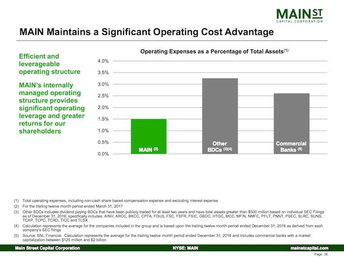 Main Street Capital Corporation MAIN Maintains a Significant Operating Advantage